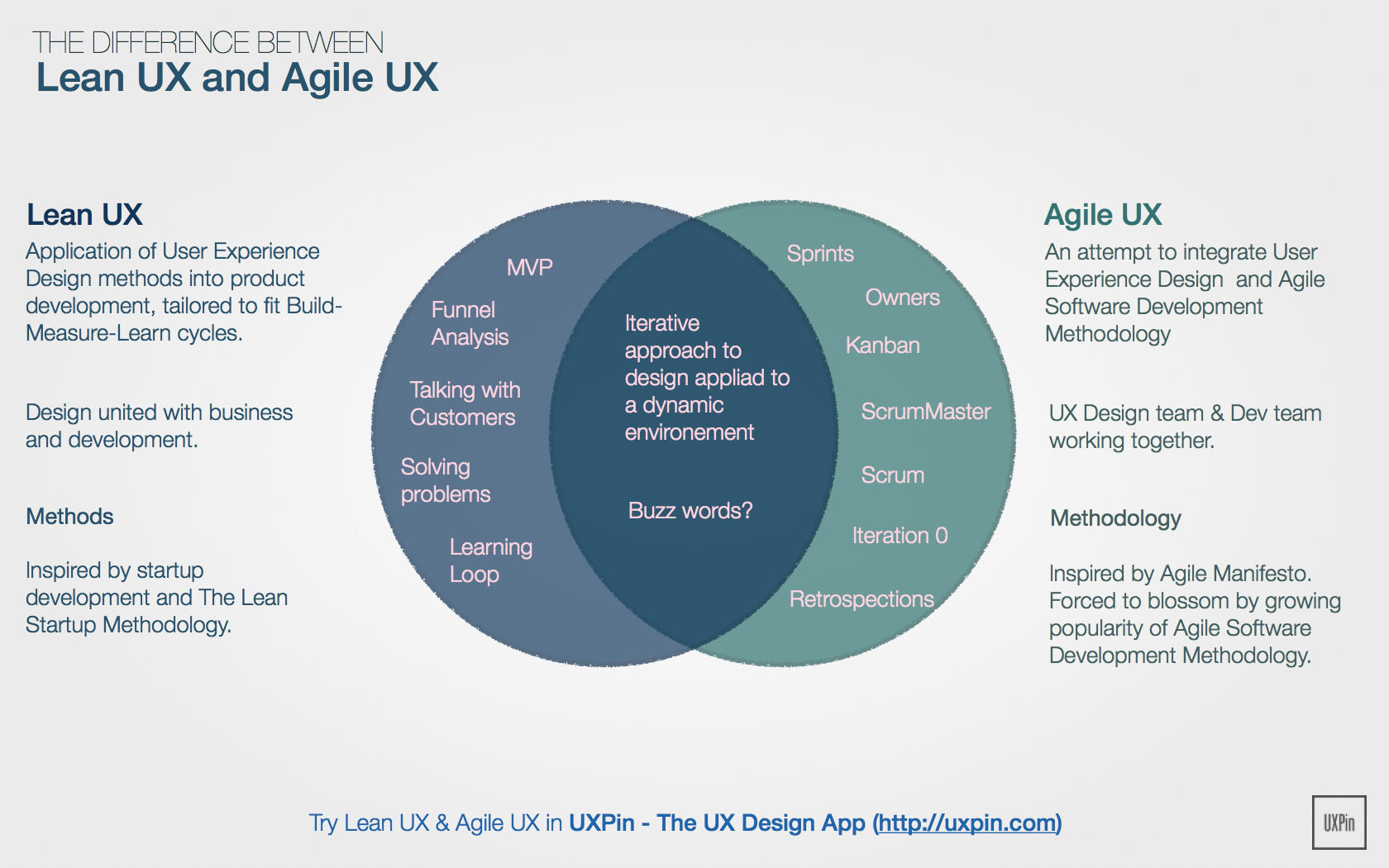 Lean Ux Vs Agile Ux Is There A Difference