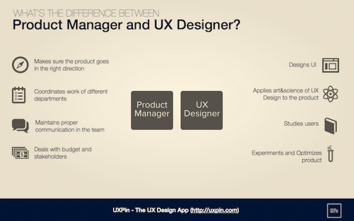 Product Manager And Ux Designer What S The Difference
