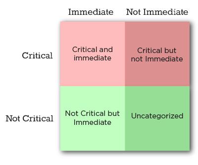 Priority Matrix - four quadrants