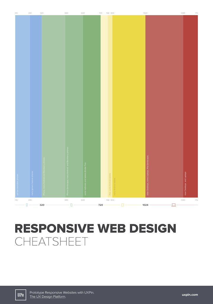 UXPin - responsive web design cheat sheet