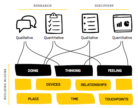 user experience map