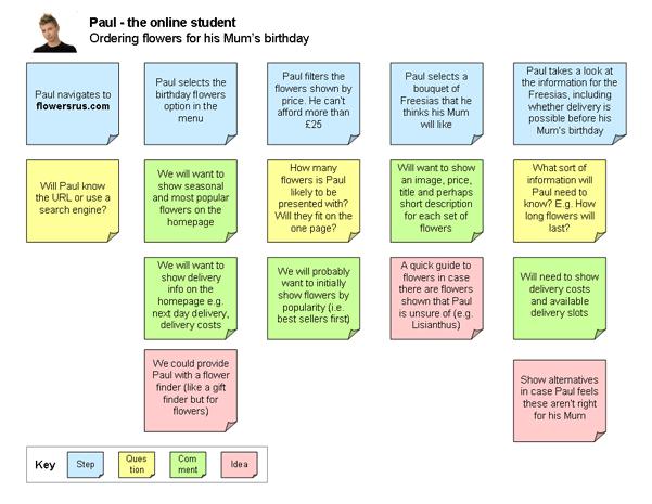 User Stories & Job Stories & User Scenarios