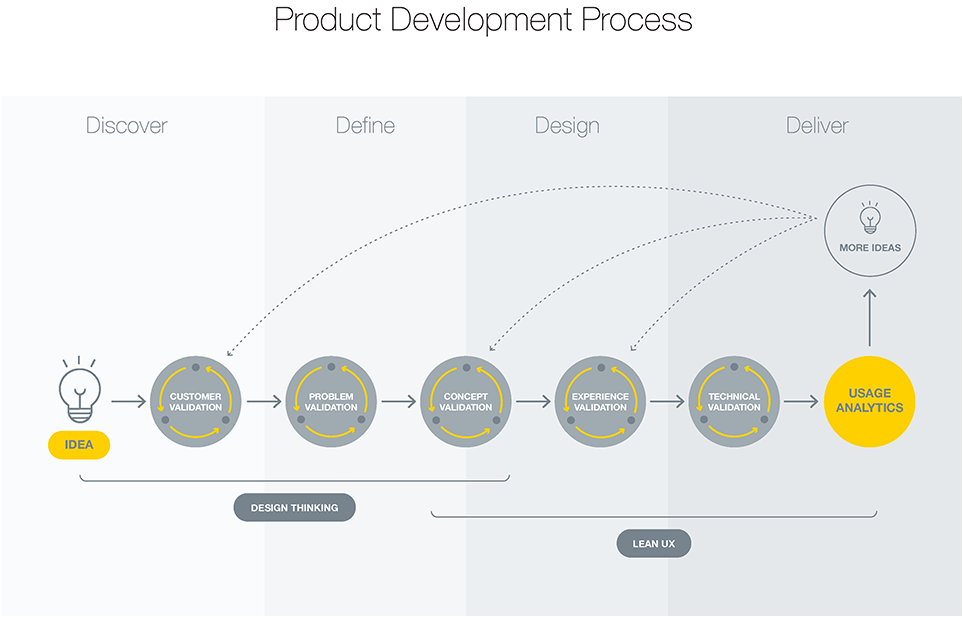 UX Design Validated Learning Process