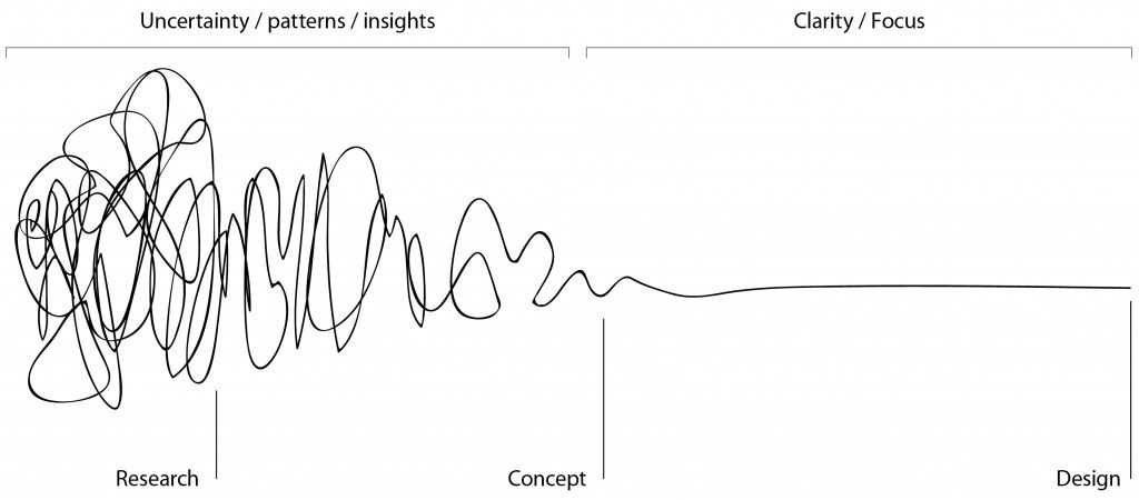 UX Design thinking