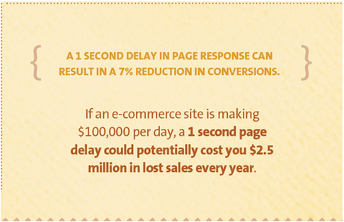 delay in page response results in reduced conversions