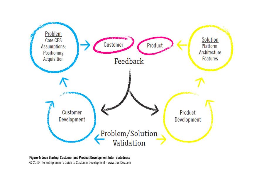 Diagram of a design process flow