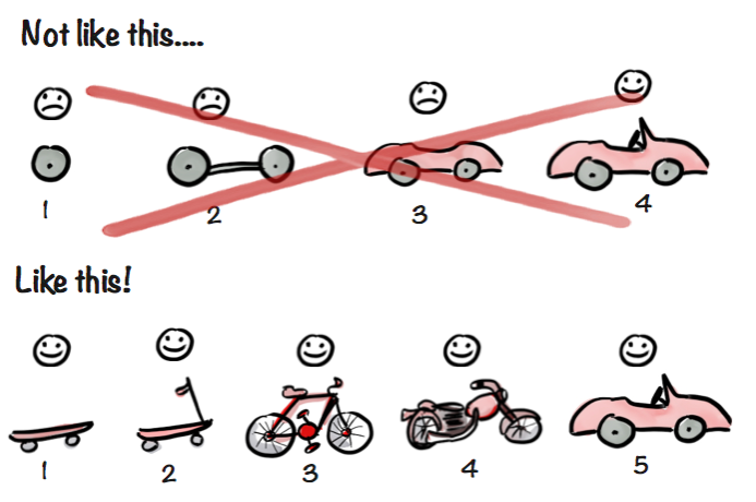 Diagram of working in a lean design process