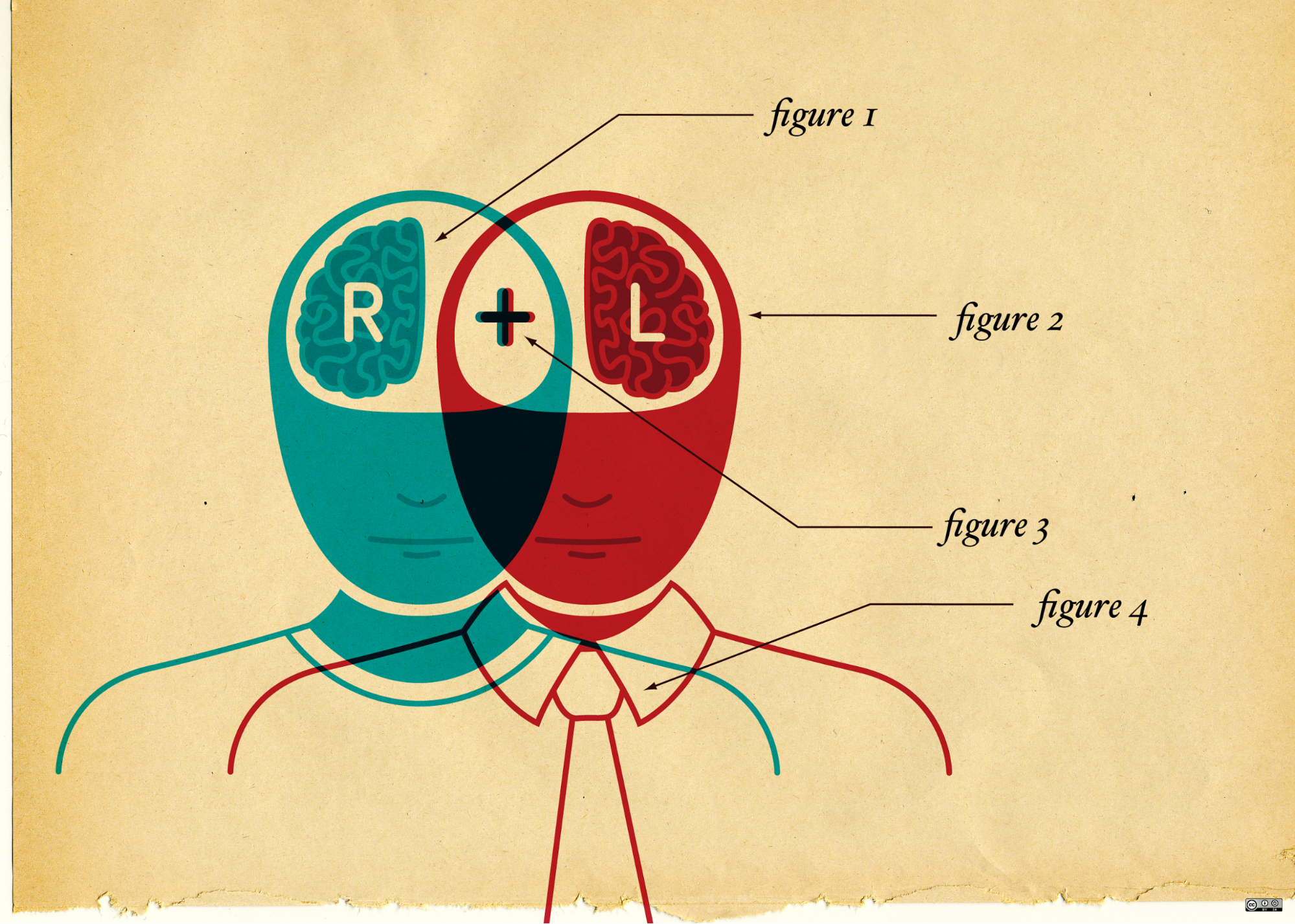 Venn diagram of left and right brains overlapping