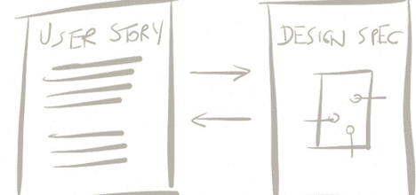 AgileUX Fig4 UserStory UX
