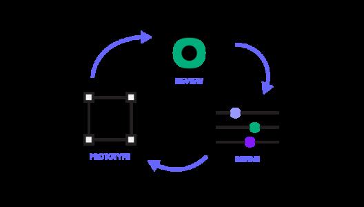 Review refine prototype