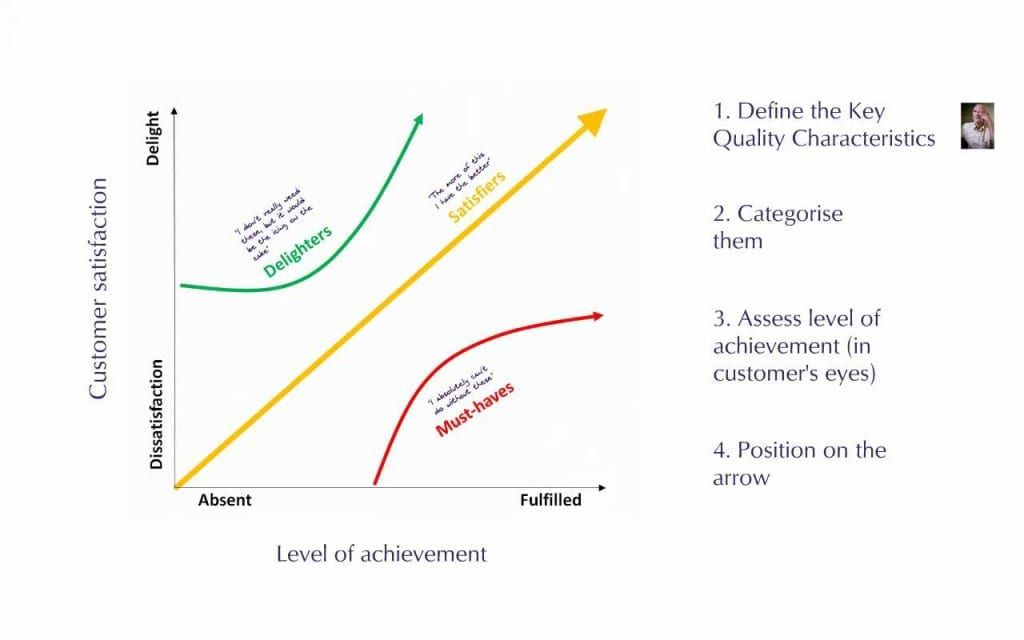 Chart of customer satisfaction vs. level of achievement. Delighters are people with high satisfaction and medium achievements. Must-haves are people with low satisfaction until their achievements are fulfilled. Satisfiers are in between.