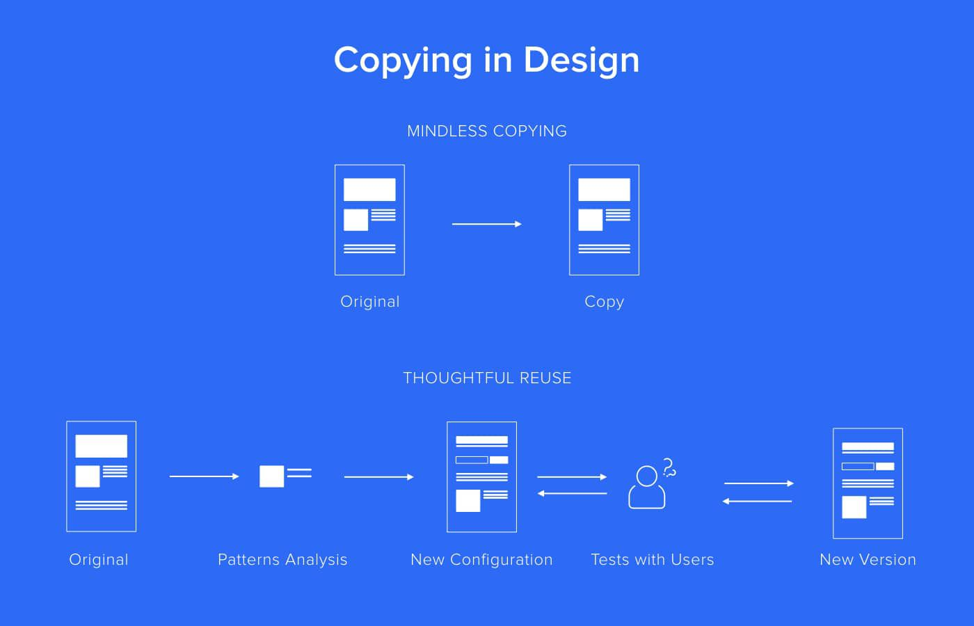 Two types of copying in design