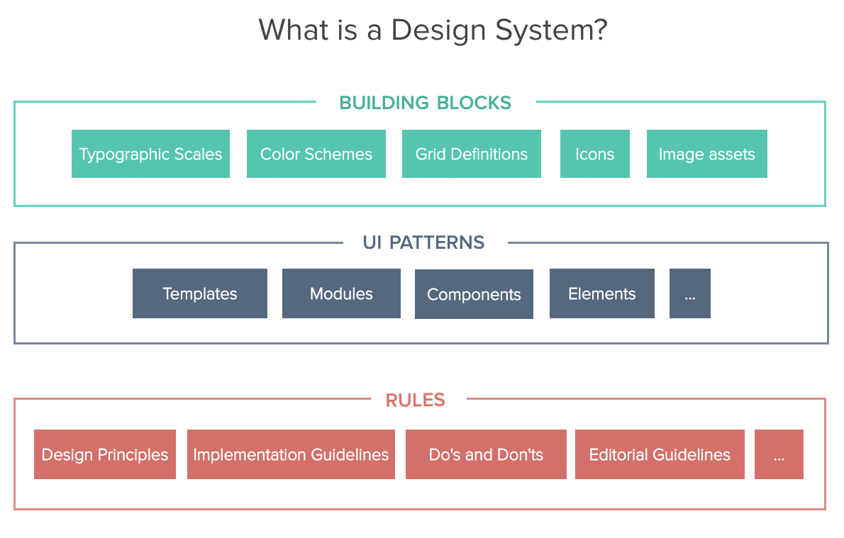 Building a design system with UXPin