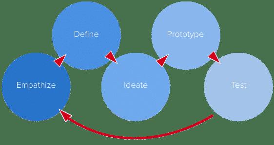 Prototyping steps UXPin