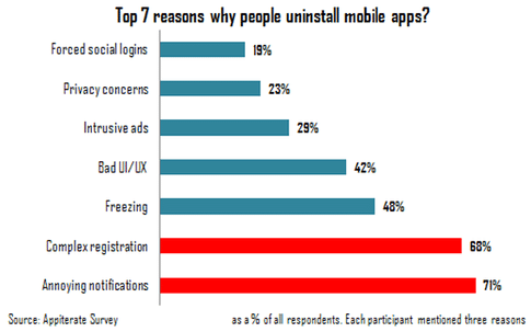 why people uninstall mobile apps
