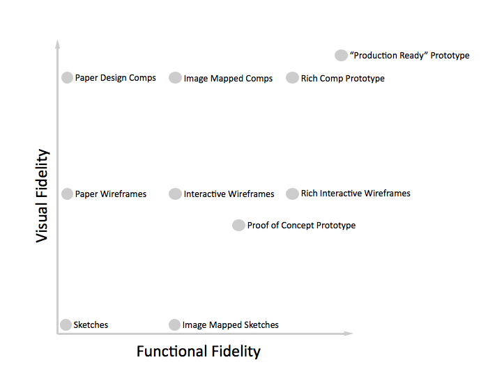 prototyping fidelities UXPin