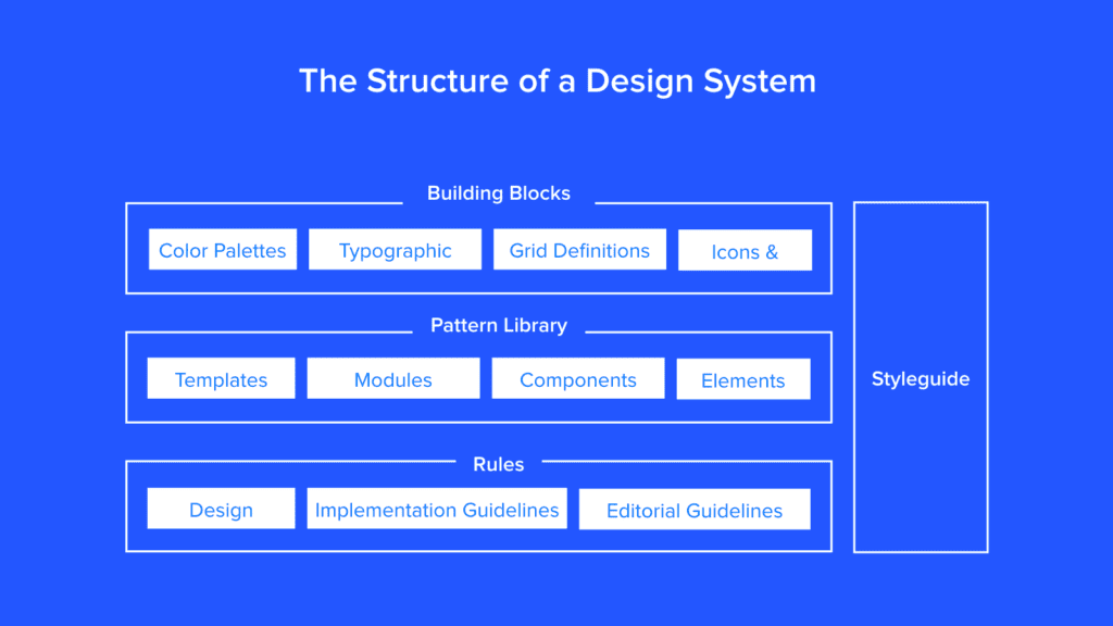 design systems blog UXPin