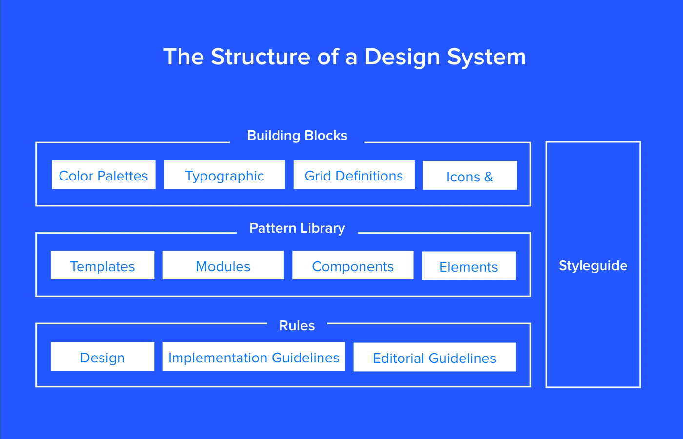 Design system as a product