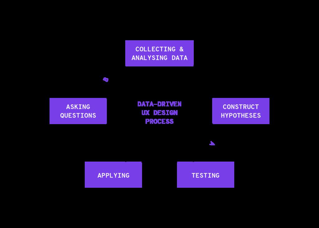 Data drive ux design process