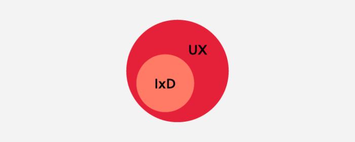 IxD/UX
