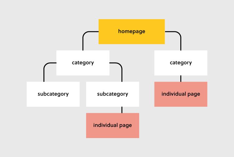 WebsiteStructure 750px 1